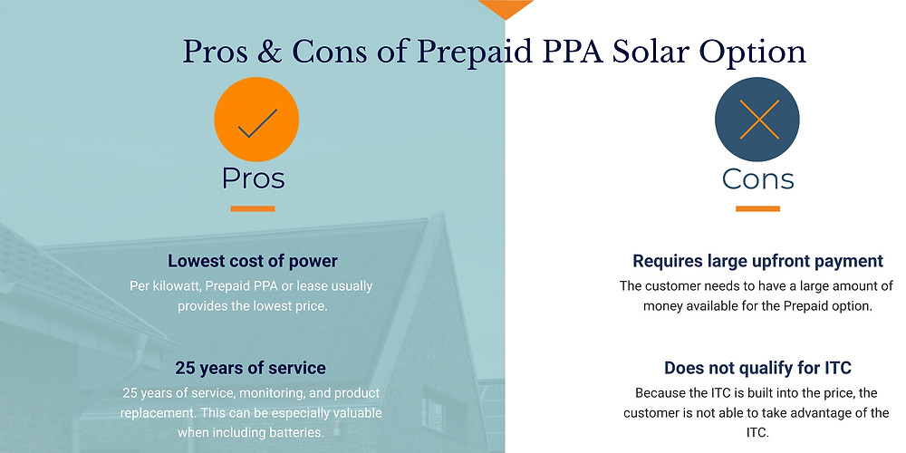 What homeowners need to know about getting a solar panel system with a Prepaid Power Purchase Agreement