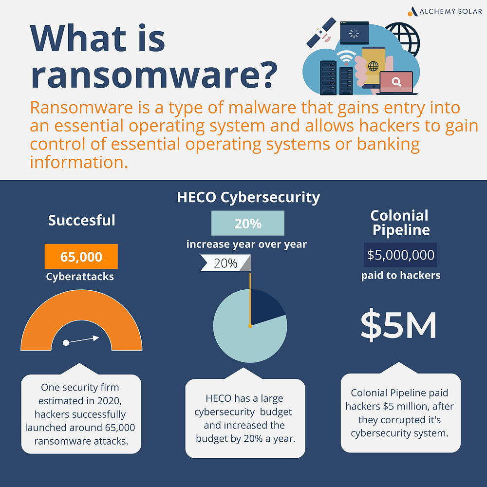 Hows do ransomware and cyberattacks impact HECO and other business