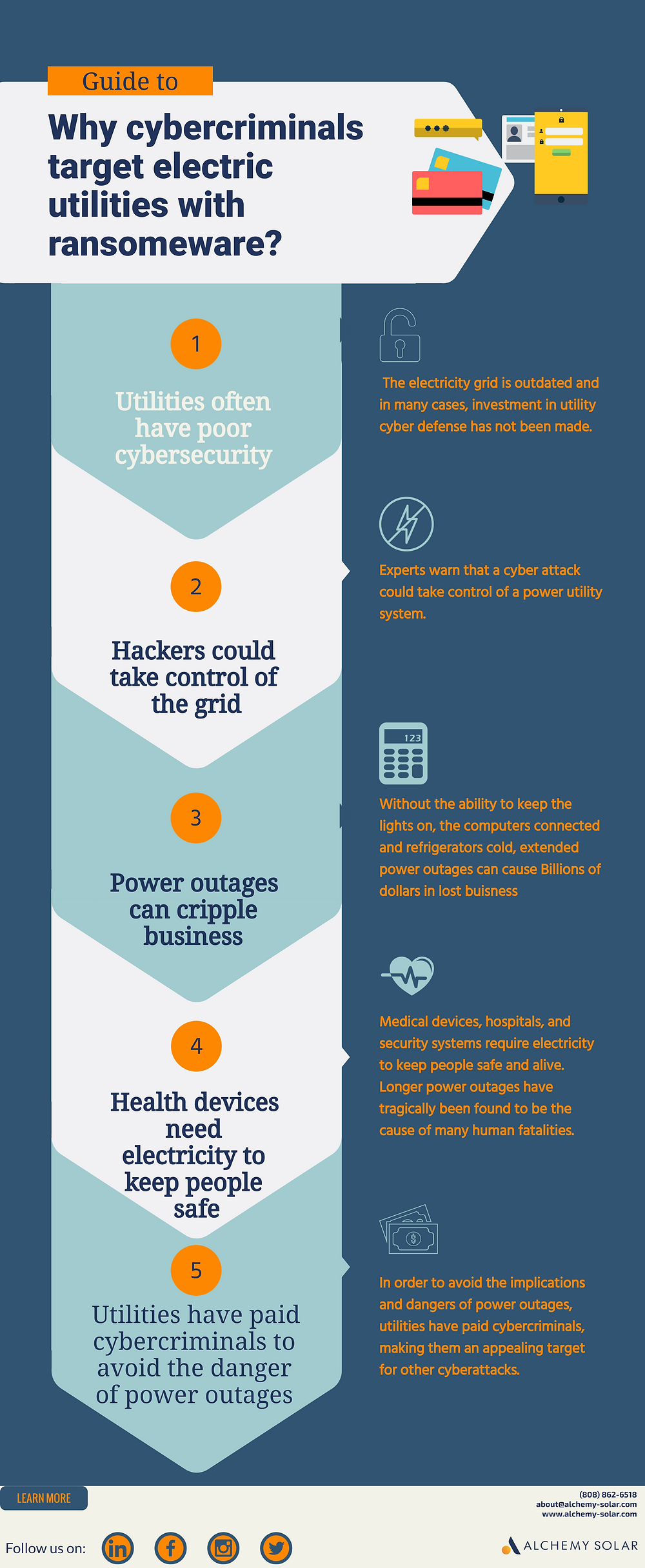 What makes the power grid a target for ransomware and cyber attacks
