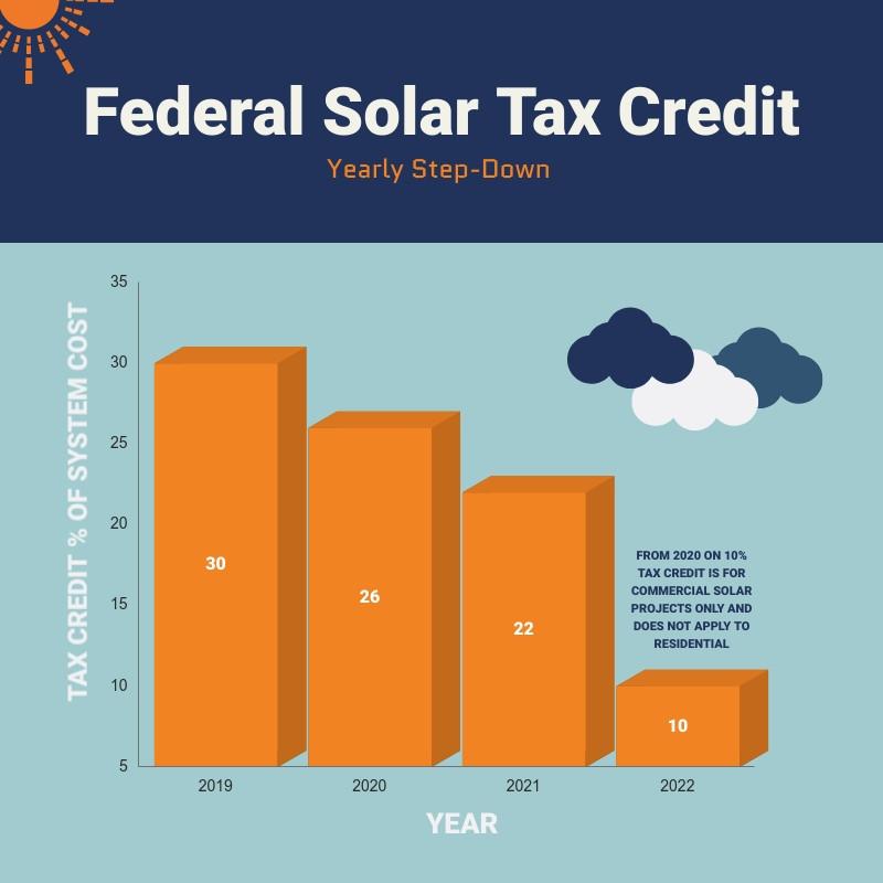 Southern California Edison Federal Solar Tax Credit Step Down