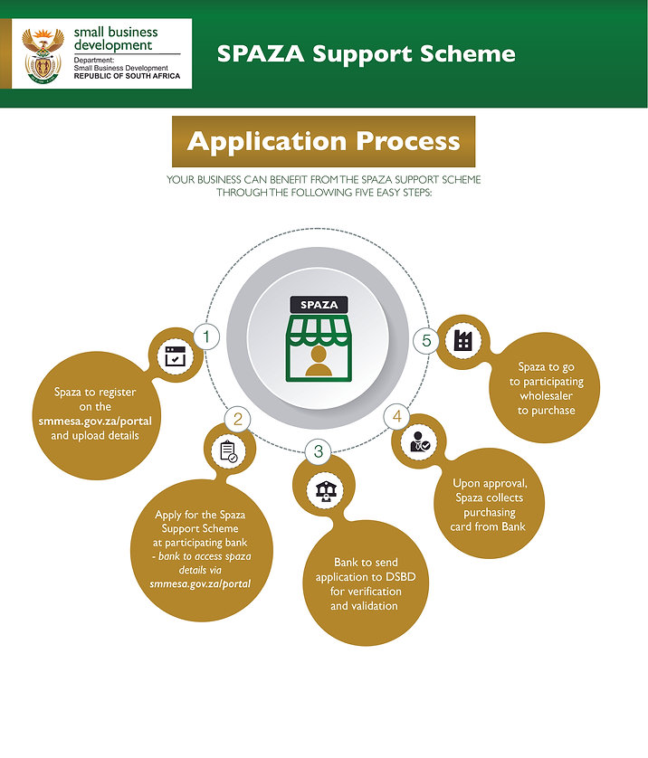 Spaza support scheme application process