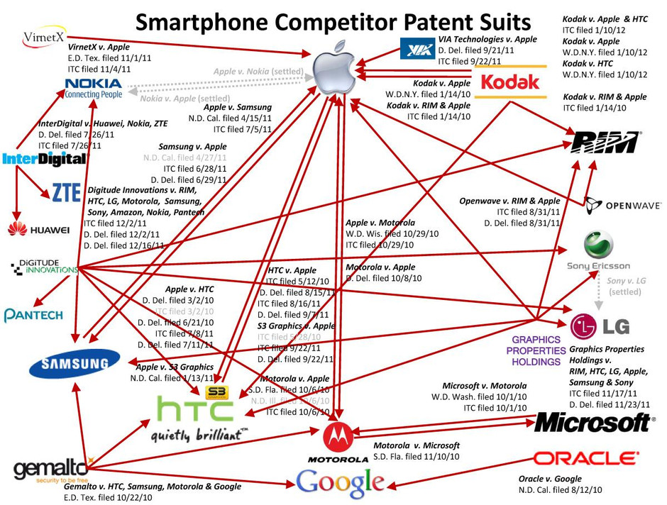 IOT & The Patent Wars to Come