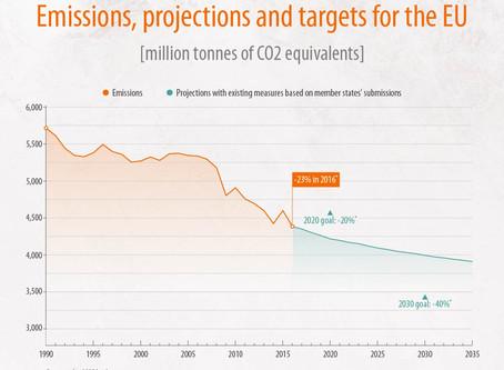 Le emissioni di gas a effetto serra