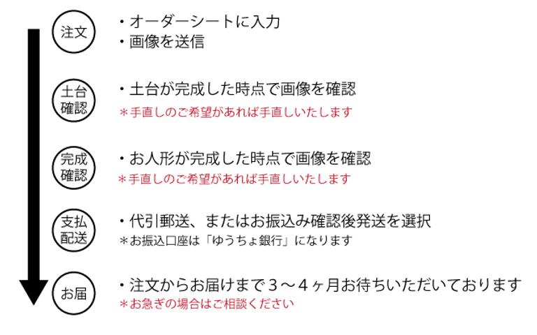 order_flow_01.png