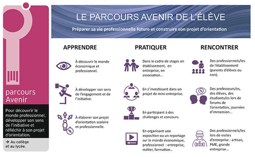 Parcours_avenir-eleve.jpg