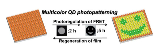 FRET Regulated Multicolor Photopatterningfrom Single Quantum Dot Nanohybrid Films