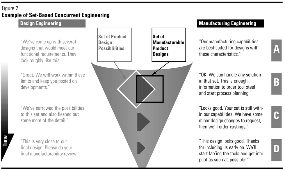 Toyota's set-based concurrent engineering process where each discipline is narrowing their designs concurrently.