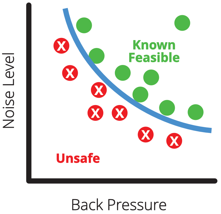 Trade-Off Chart showing enough points to have reusable set-based knowledge to enable future design work.
