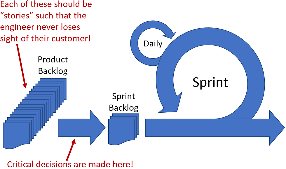 "Shows the standard Agile Sprint cycle being fed by the Sprint Backlog which is in turn fed by the Product Backlog, which should be filled with ""stories"". The prioritization decisions are critical."