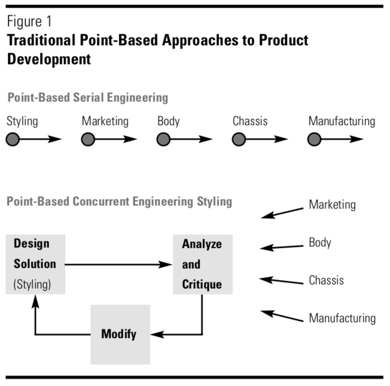 Point-based engineering process of each discipline, in turn, trying to pick a better point design from their own perspective, inevitably leading to inefficient iteration.