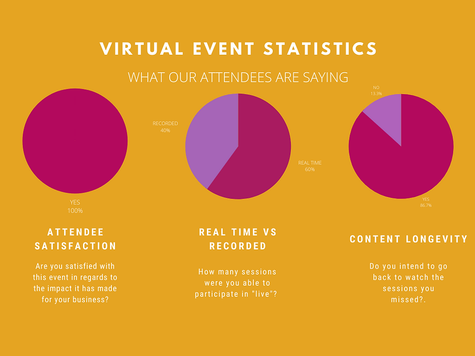 virtual event statistics.png