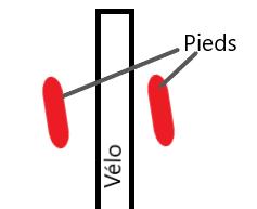 Représentation (exagérée) de la rotation des pieds