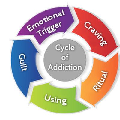 addiction-cycle.jpg