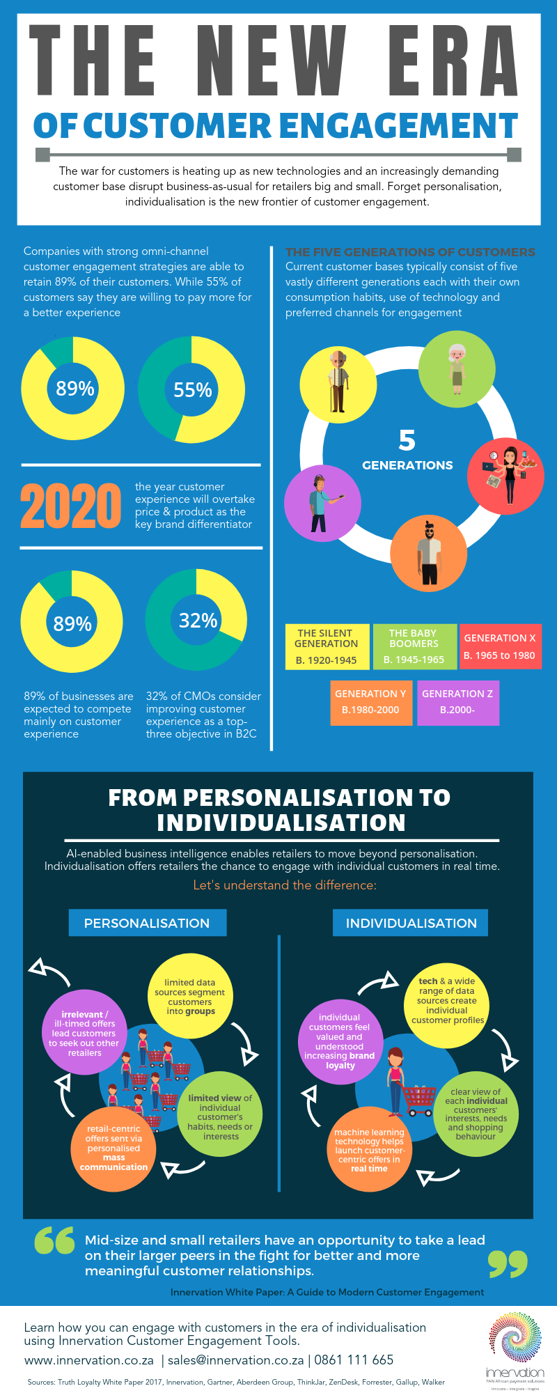 Innervation Customer Engagement Infographic
