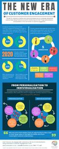 Innervation Customer Engagement Infographic