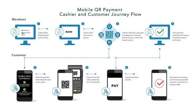 Innervation Cashier Customer Mobile Paym