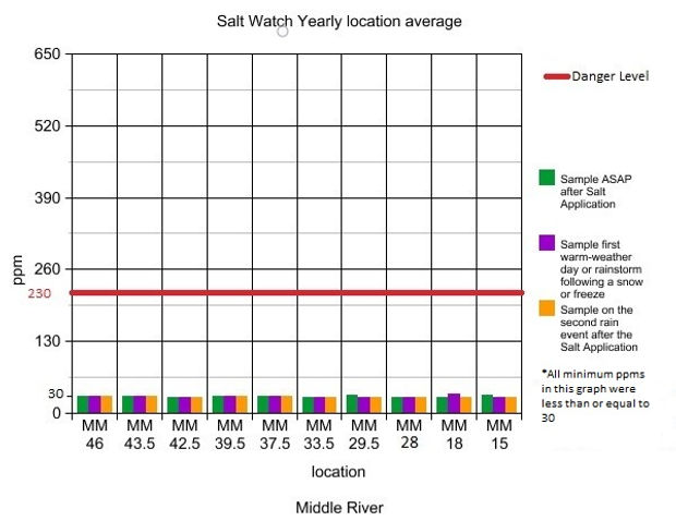 2019 Salt Watch GRAPH Final, Middle Rive