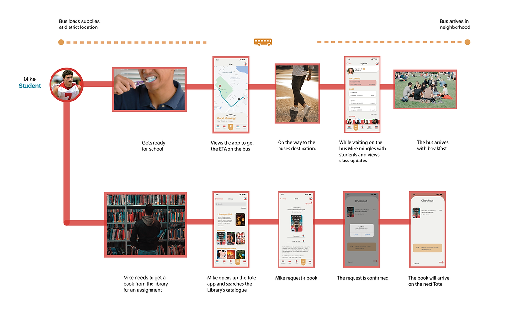 User Journey map (mike)-01.png