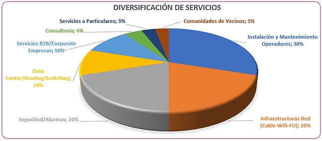 Diversidad Servicios.PNG