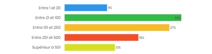 Le nombre d'utilisateurs de Squash était en moyenne compris entre 21 et 250 utilisateurs par instance en 2017