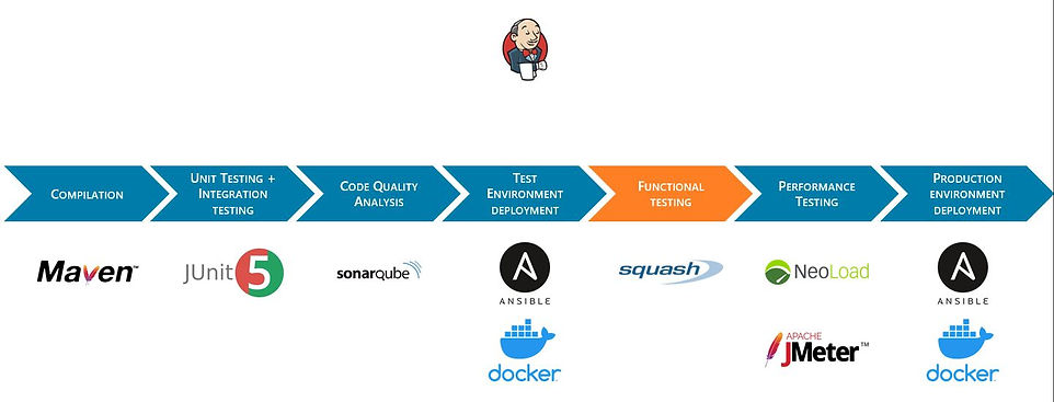 Squash is integrated into your Continous Delivery pipeline at the validation stage of your functional tests before the deployment on the production environment