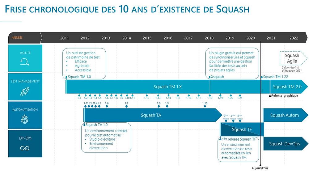 Retrouver la chronologie de Squash de la naissance de Squash TM à l'émergence de Squash Autom et Squash DevOps