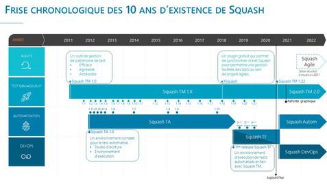 Squash a 10 ans, retour sur l'évolution de notre stratégie Produit