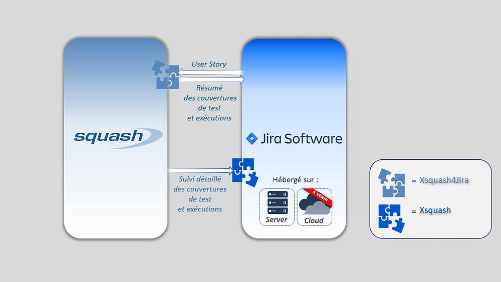 Synchronisez vos User-Stories Jira en exigences Squash en mode Agile et accéder à un reporting détaillé grâce à Xsquash