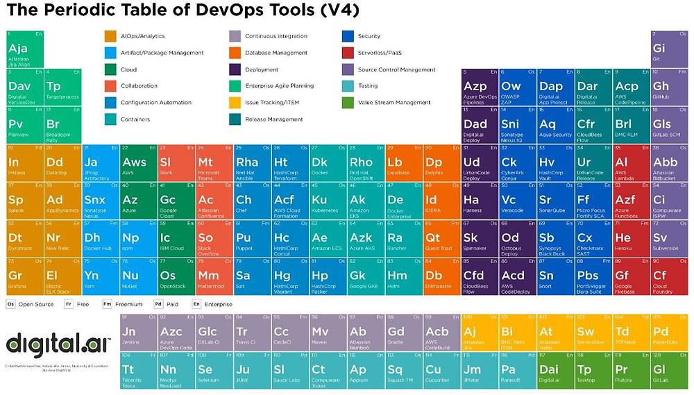 Squash intègre le Periodic Table of DevOps Tools, la ressource de référence pour identifier les meilleurs outils DevOps