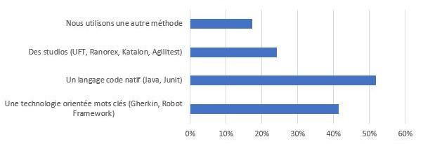 Les utilisateurs de Squash utilisent plusieurs technologies d'automatisation : langage de programmation, studio, mots-clés