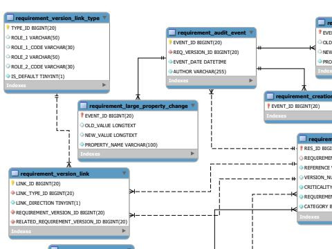 Extract from Squash TM's new physical data model for your understanding of its database