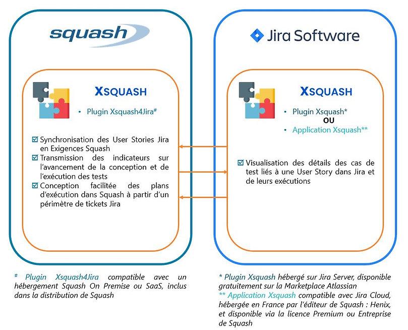 Squash et Jira s'interface par l'intermédiaire du plugin Xsquash pour Jira Server et de l'application XSquash pour Jira Cloud