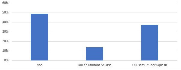 Les répondants au sondage Squash 2019 pratiquent l'automatisation parfois avec les outils de la suite Squash