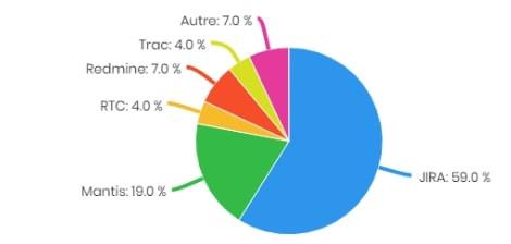 Les bugtrackers les plus utilisés avec Squash sur l'année 2017 sont Jira et Mantis devant RTC et Redmine