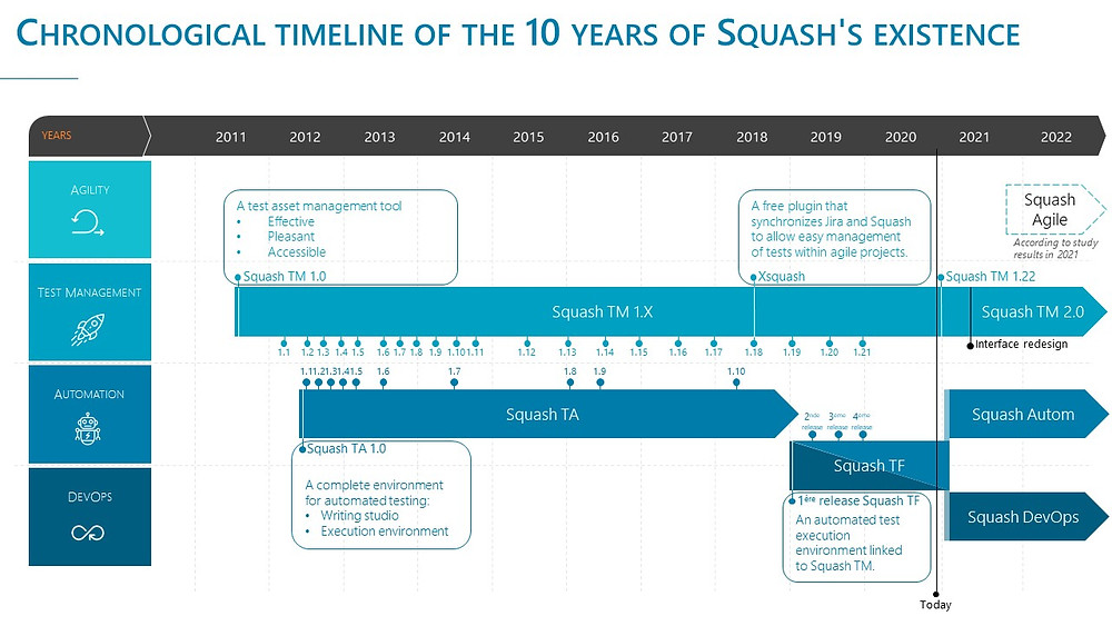 Find the chronology of Squash from the birth of Squash TM to the emergence of Squash Autom and Squash DevOps