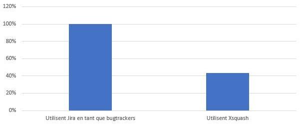 Les utilisateurs de Squash sont nombreux à utiliser Jira en tant que bugtracker mais aussi Xquash pour la gestion agile