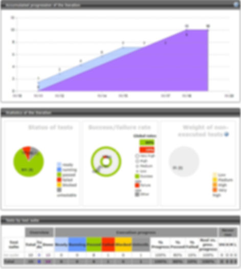 Manage a software testing process with Squash and its reporting tools, monitoring, dashboards and reports
