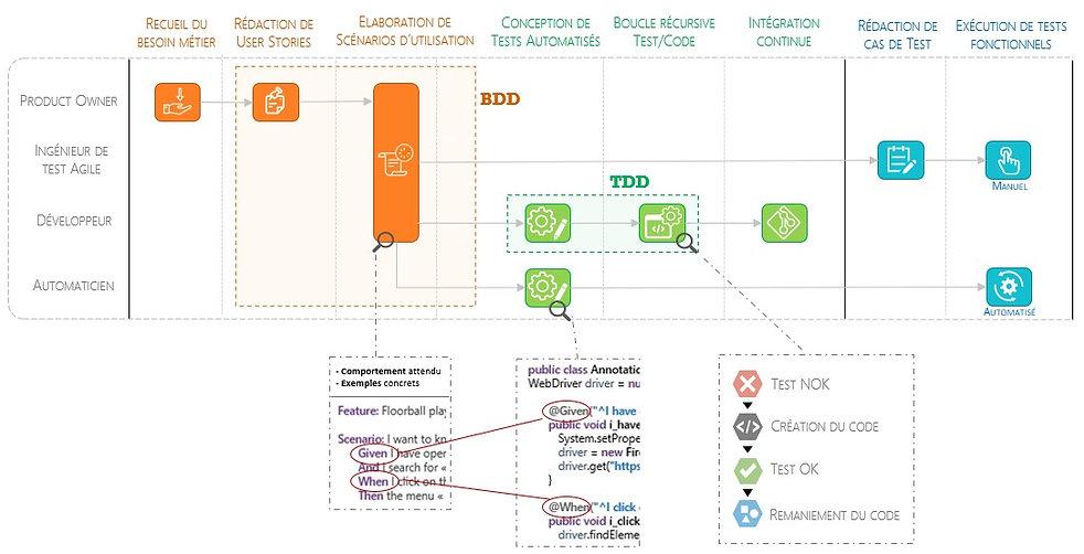 Squash vous accompagne dans la mise en œuvre des pratiques associées au BDD : du recueil du besoin à l'exécution des tests fonctionnels