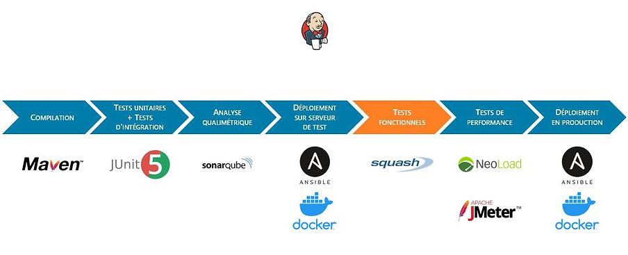 Squash s'intègre dans votre chaîne de déploiement continu pour l'étape de validation des tests fonctionnels avant déploiement sur l'environnement de production