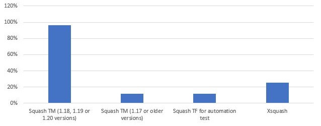 The most used products of the suite are mainly Squash TM in recent versions as well as Xsquash