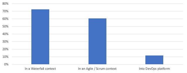 Squash adapts to your testing needs: V-cycle / Waterfall, Agile / Scrum, DevOps