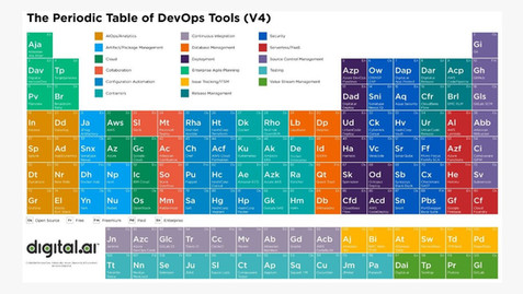 Squash is now part of the Periodic Table of DevOps Tools of Digital.ai