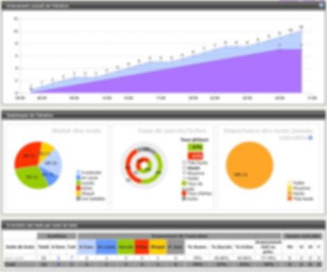 Piloter une recette de test logiciel avec Squash et ses outils de reporting, monitoring, tableaux de bord et bilans de recette