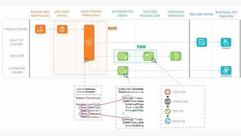 Squash offer evolves for BDD test case implementation