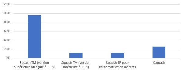 Les produits de la suite les plus utilisés sont principalement Squash TM dans des versions récentes ainsi que Xsquash