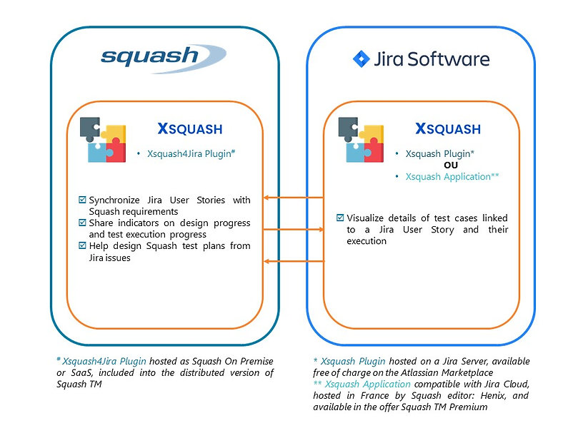 Squash and Jira interfaces via the Xsquash plugin for Jira Server and the XSquash application for Jira Cloud
