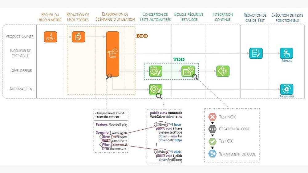 Squash vous accompagne dans la mise en œuvre du BDD pour le PO, l'automaticien, le développeur et le testeur agile