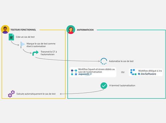 Optimisez le processus d'automatisation grâce à des workflow Squash et Jira
