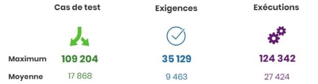 Nombre moyen de cas de test, exigences et exécutions faites par instance selon un sondage sur Squash lancé en 2017