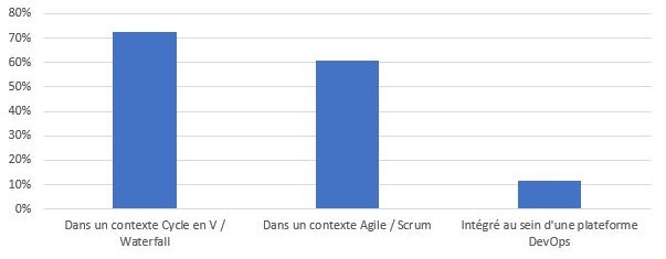 Squash s'adapte à vos besoins de test : contexte cycle en V / Waterfall, Agile / Scrum, DevOps